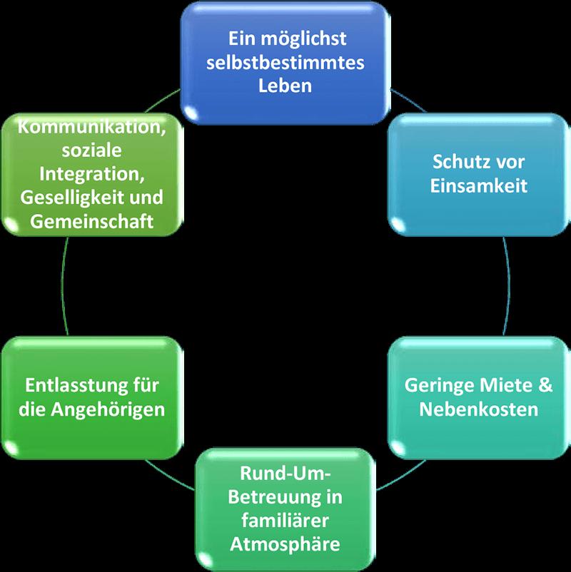 diagram_haeufige_fragen